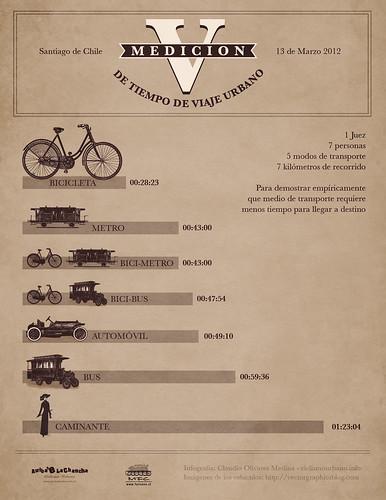 Resultados V Medición de tiempos de viaje urbano. Santiago de Chile 2012