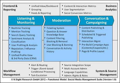 Functional Model: Social Media Management Suite