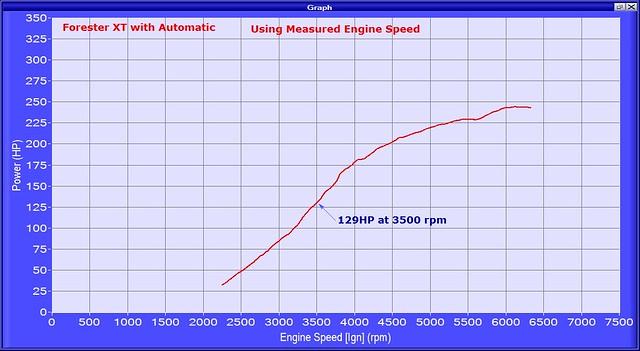 FXTA hp vs ign rpm