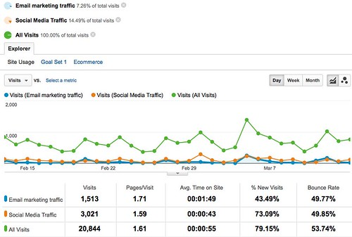 All Traffic - Google Analytics