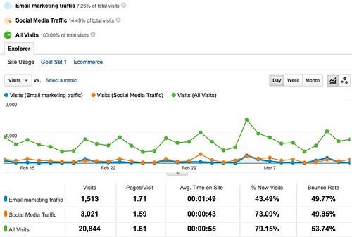 All Traffic - Google Analytics