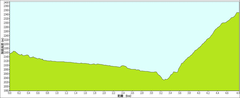 檜山巨木步道高度圖