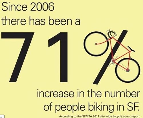 bikes stats
