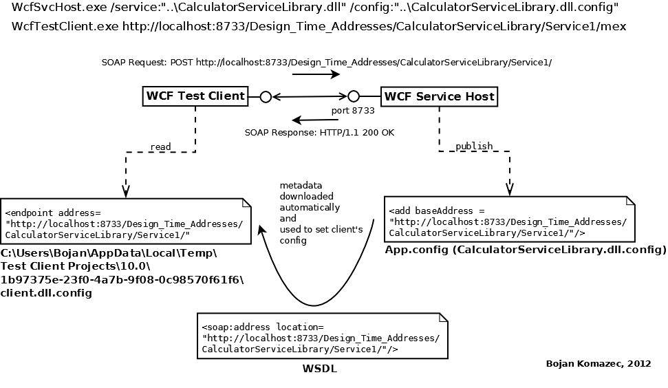 How to sniff SOAP messages exchanged between WCF Service Host and