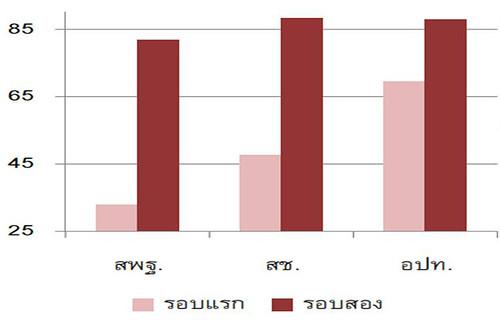 ความล้มเหลวของระบบการประเมินผลการศึกษาไทย: สาเหตุและข้อเสนอแนะ