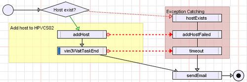 Error/Exception Handling