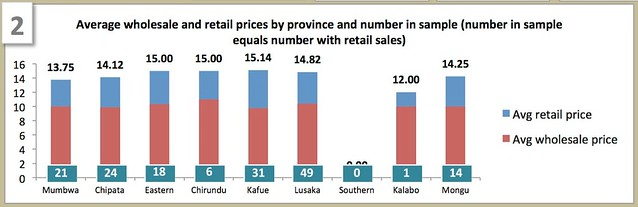 Average retail prices of Kit Yamoyo - 20-May-16