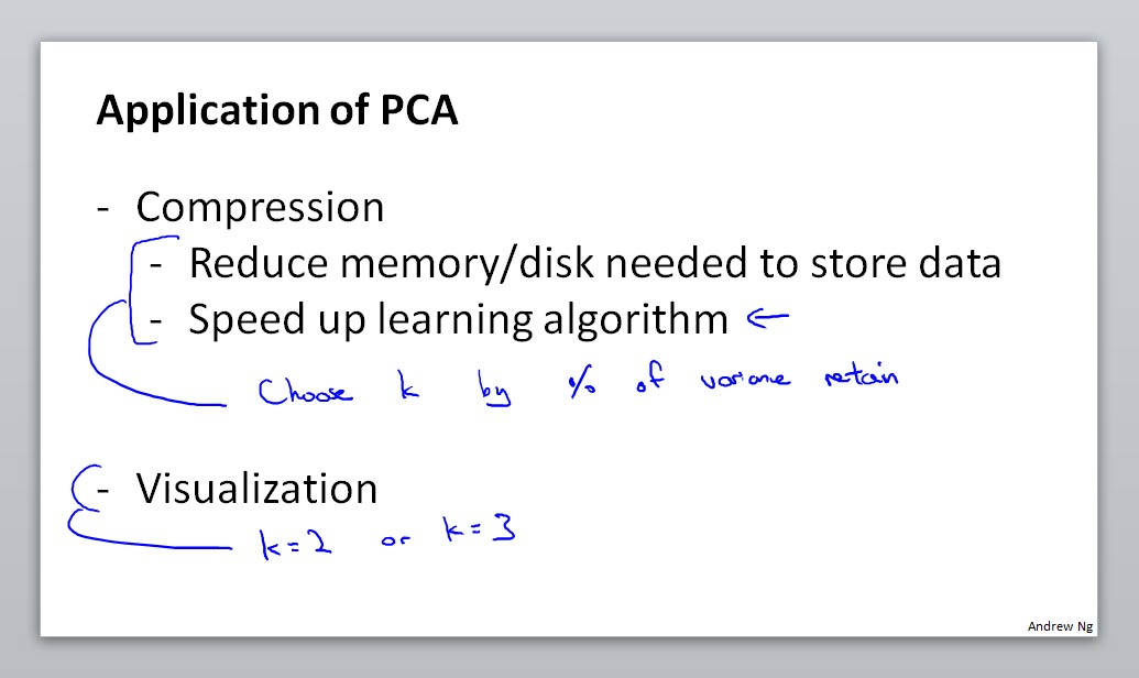 Application of PCA