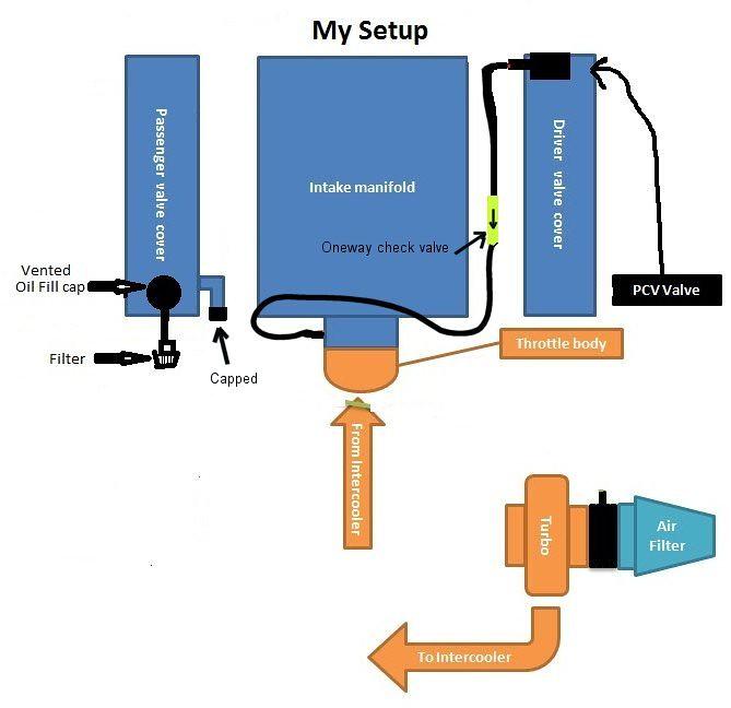 PCV Catch Can Setup - Page 4 - PerformanceTrucks net Forums