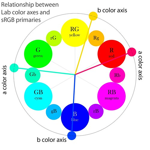 Relationship between Lab color axes and sRGB primaries