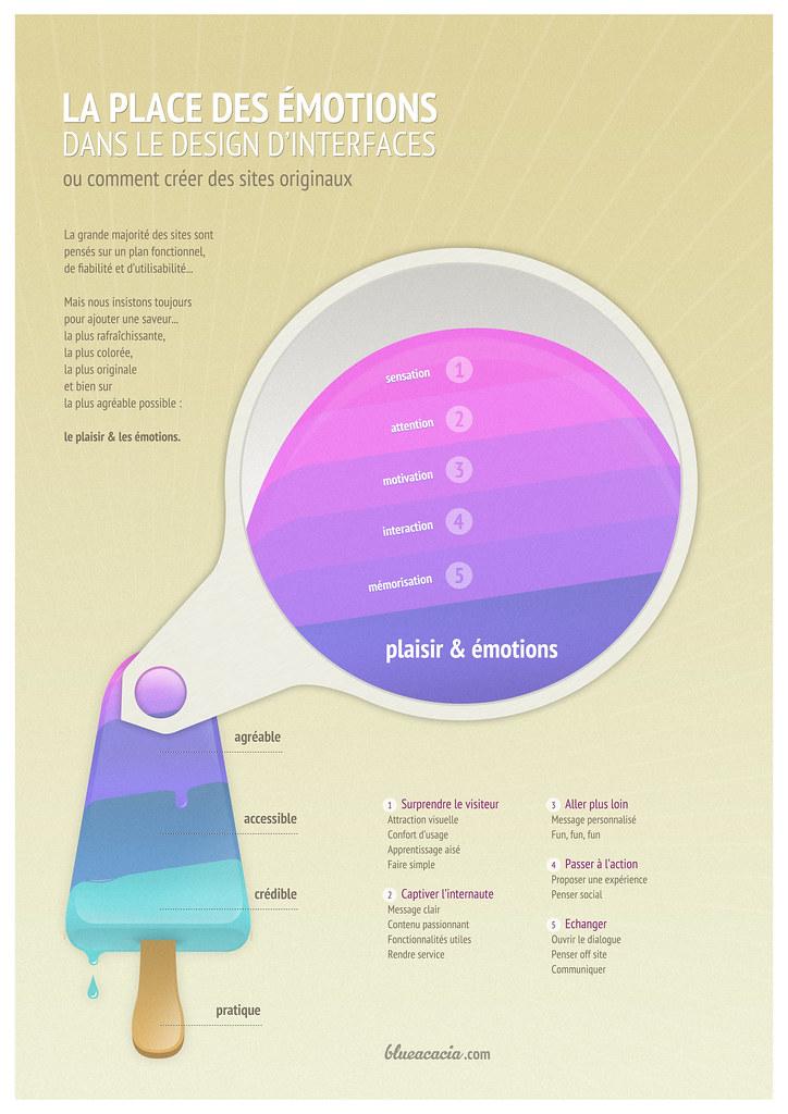La Place des Emotions dans le Design d'interface