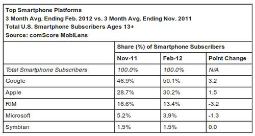 201111-201202 USA smartphone piaci részesedés
