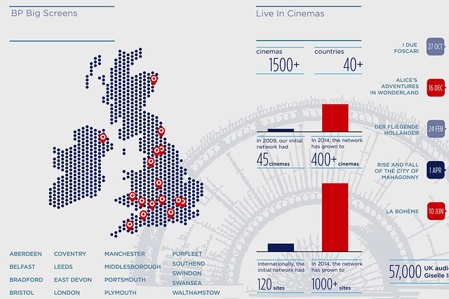 The Royal Opera House infographic 2014/15