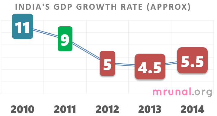 Chart India GDP growth Rate 2010 to 2014