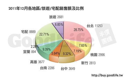 2011年12月各地區_旅遊_宅配銷售額及比例