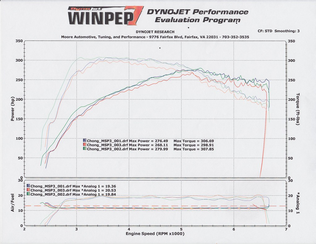 Cobb Stage 3 Ecoboost Mustang Dyno