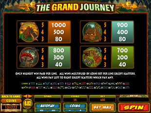 The Grand Journey Paytable