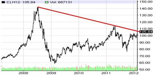 Nymex Crude Oil 23-02-2012a