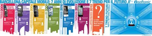 Infografica MWC 2012