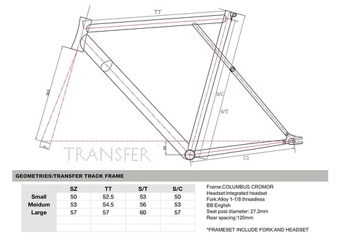TRANSFER GEOMETRIES