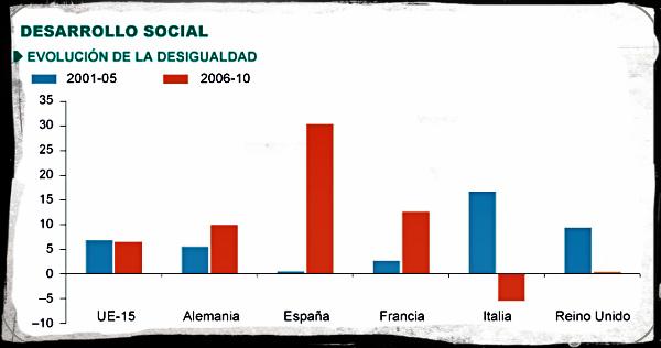 Evolución de la desigualdad 2001-2010