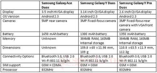 Samsung Galaxy Ace Duos, Y Pro Duos and Y Duos Specs