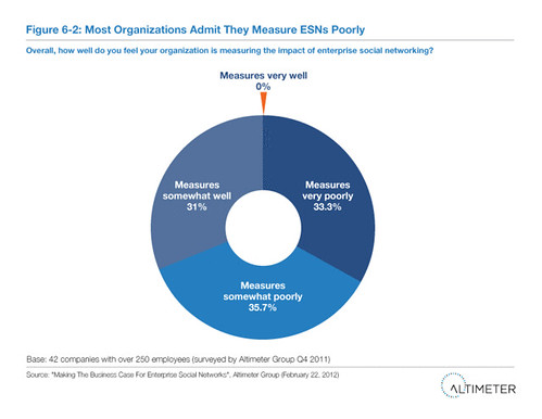 Most Organizations Admit They Measure ESNs Poorly