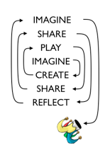 Mitch Resnick's Creative Learning Spiral
