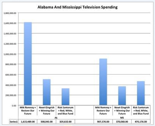 Romney Spending in AL & MS