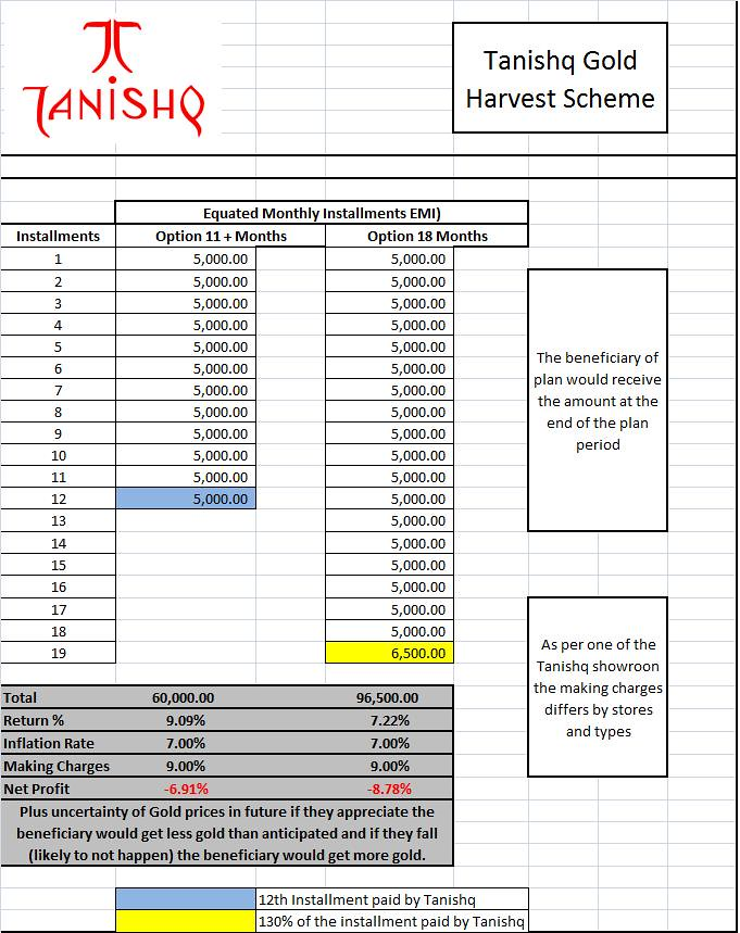 tanishq gold harvest scheme calculations