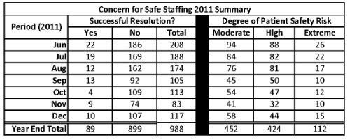 Concern for Safe Staffing 2011 Summary