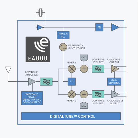 E4000 block diagram