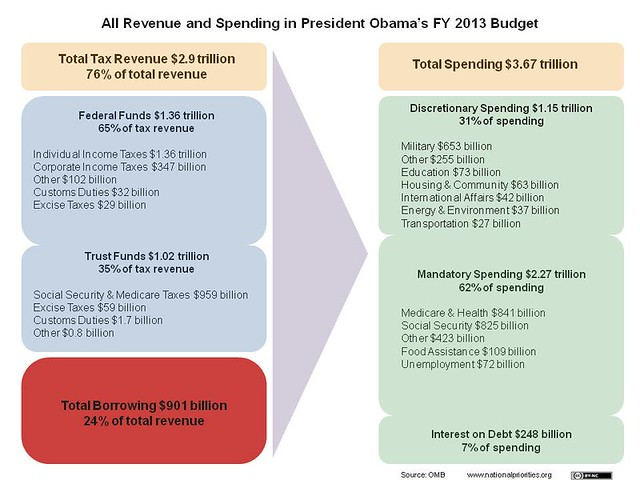 All Federal Revenue and Spending