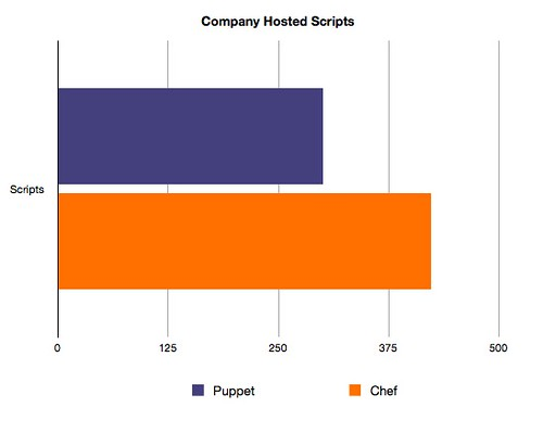 comp-scripts-puppet-chef
