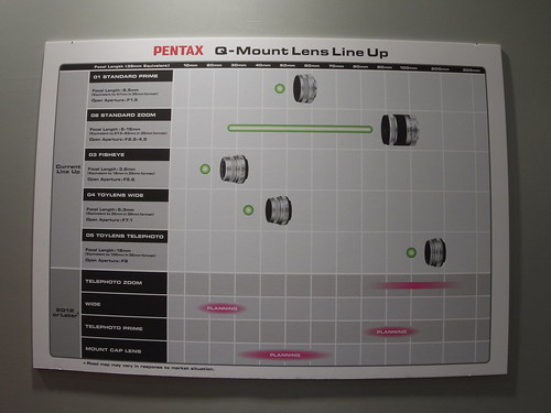 PENTAX Q- Mount Lens Line up