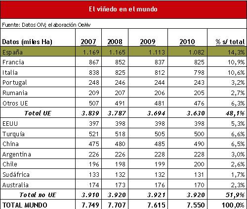 Superficie de viñedos plantada en el mundo | Gráfica del ranking de países por plantación de viñedos