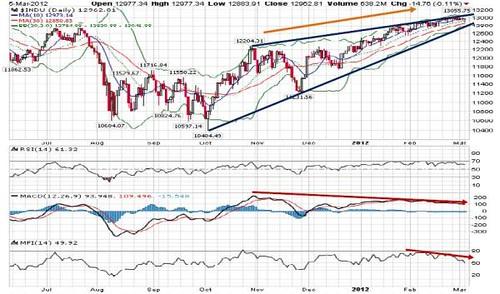 DowJones06-03-2012