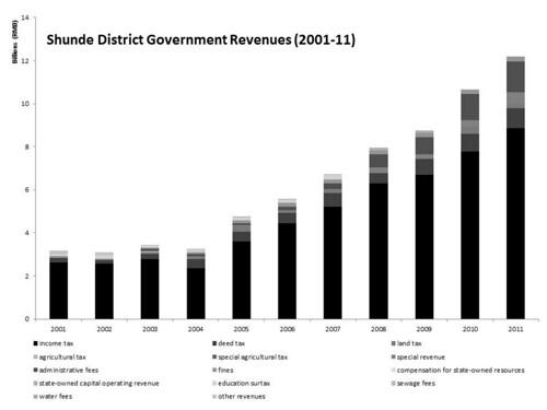 Shunde revenues