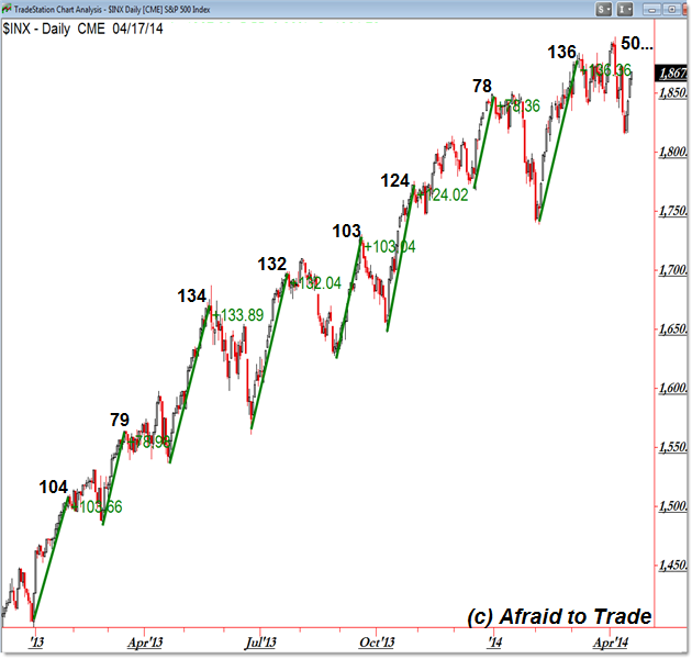 S&P 500 Price Swings