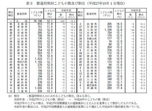 表3 都道府県別こどもの数及び割合(平成27年10月1日現在)