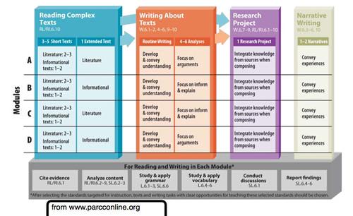 Parcc ELA Content Frameworks