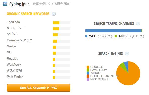 Cyblog_jp_Traffic_Statistics_by_SimilarWeb.png