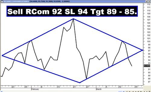 RCOM Diamond