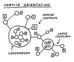 Starting an internet business, Service orientation