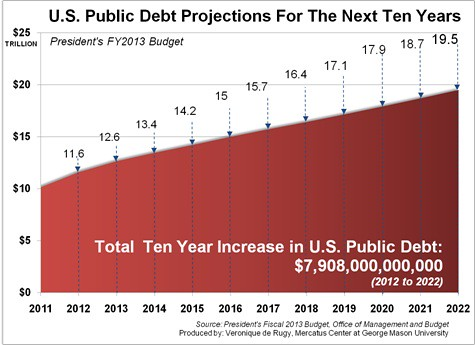 debt for 10 years