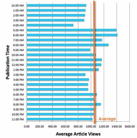 publication chart