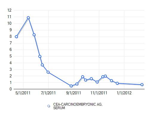 CEA_levels_2011-2012