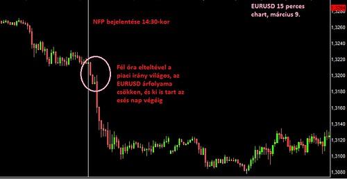 EURUSD NFP