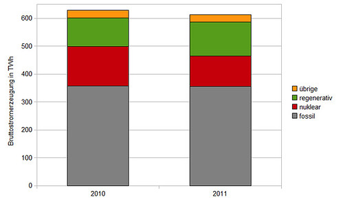 Bruttostromerzeugung mit fossilen, nuklearen, regenerativen und übrigen Energieträgern