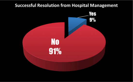 Only 9% Successful Resolution from Hospital Management